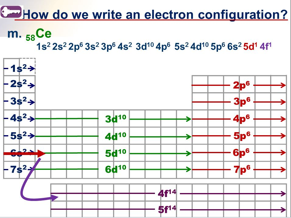 electronic configuration of elements pdf