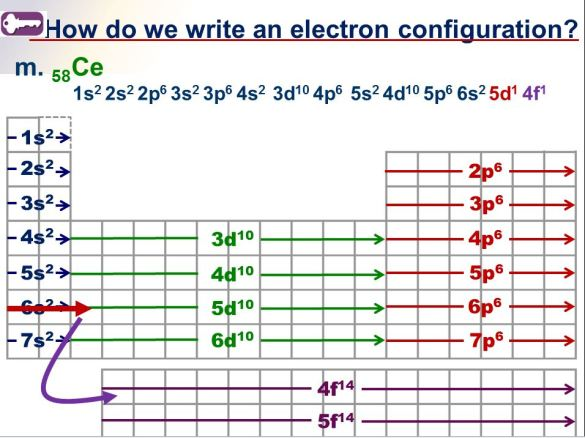 Electron Configuration Of Ions Worksheet Rringband – Electron Configuration Practice Worksheet