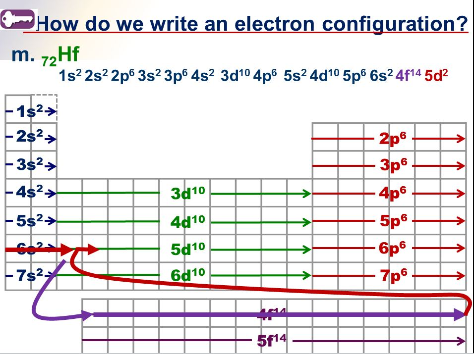 electron configuration tricks ions shortcuts. Black Bedroom Furniture Sets. Home Design Ideas